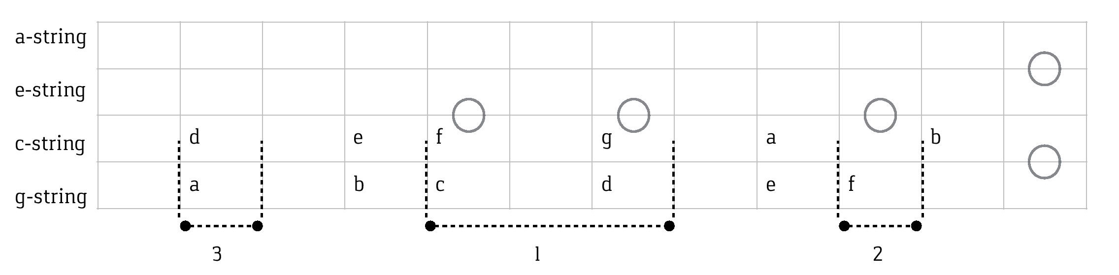 Ukulele sv method the groups are based on the dots the circles in the diagram these dots will be almost always at the same place for each ukulele and may occur both at pooptronica
